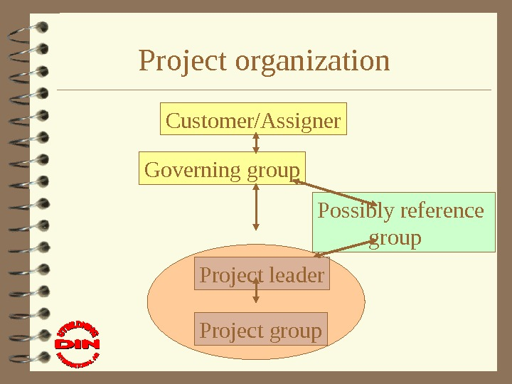 Project organization Customer/Assigner Governing group Possibly reference group Project leader Project group