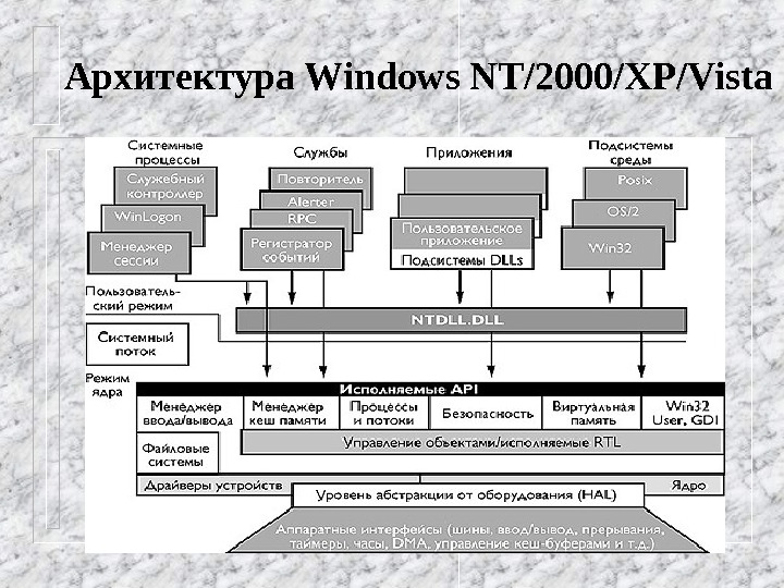 Архитектура Windows NT/2000/XP/Vista