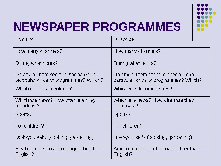NEWSPAPER PROGRAMMES ENGLISH RUSSIAN How many channels?  During what hours?  Do any