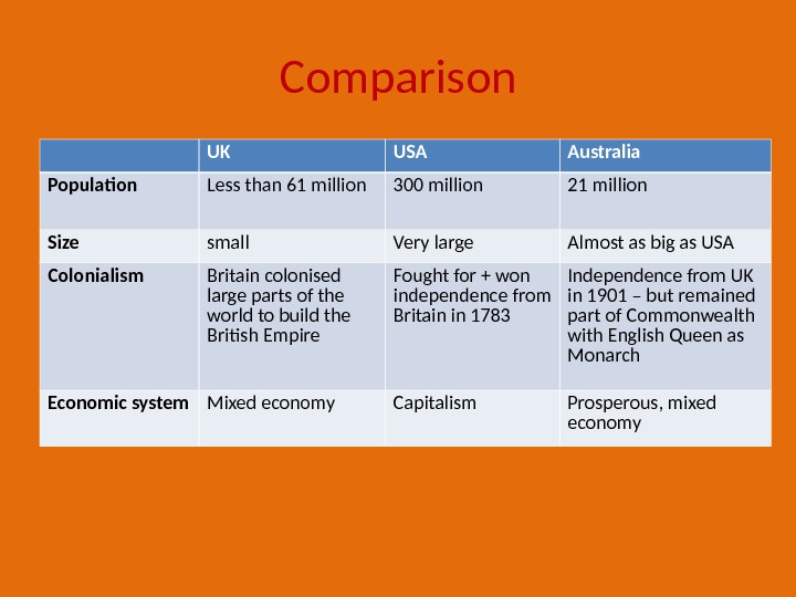 Comparison UK USA Australia Population Less than 61 million 300 million 21 million Size small Very