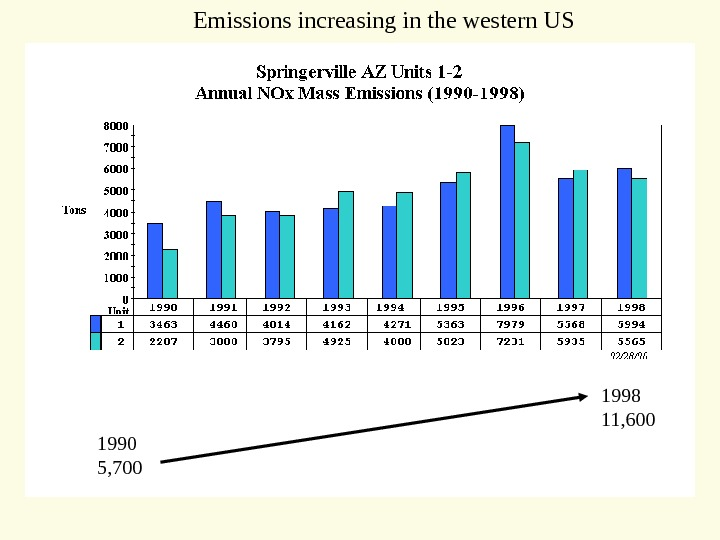 1990 5, 700 1998 11, 600 Emissions increasing in the western US