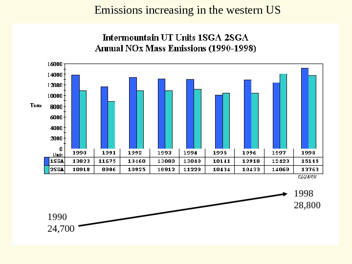 1990 24, 700 1998 28, 800 Emissions increasing in the western US