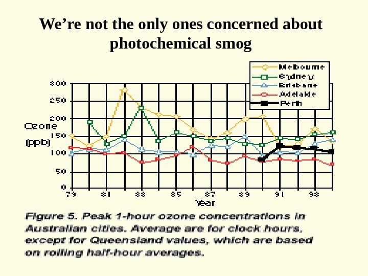 We're not the only ones concerned about photochemical smog