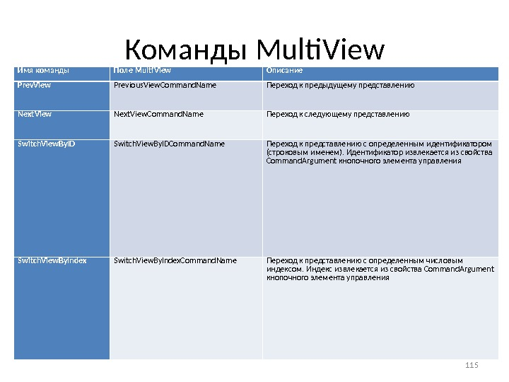 Команды Multi. View Имя команды Поле Multi. View Описание Prev. View Previous. View. Command. Name Переход