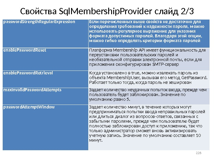 Свойства Sql. Membership. Provider слайд 2 / 3 228 password. Strength. Regular. Expression Если перечисленных выше