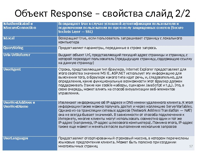 Объект Response – свойства слайд 2/2 Is. Authenticated и Is. Secure. Connection Возвращают true в случае