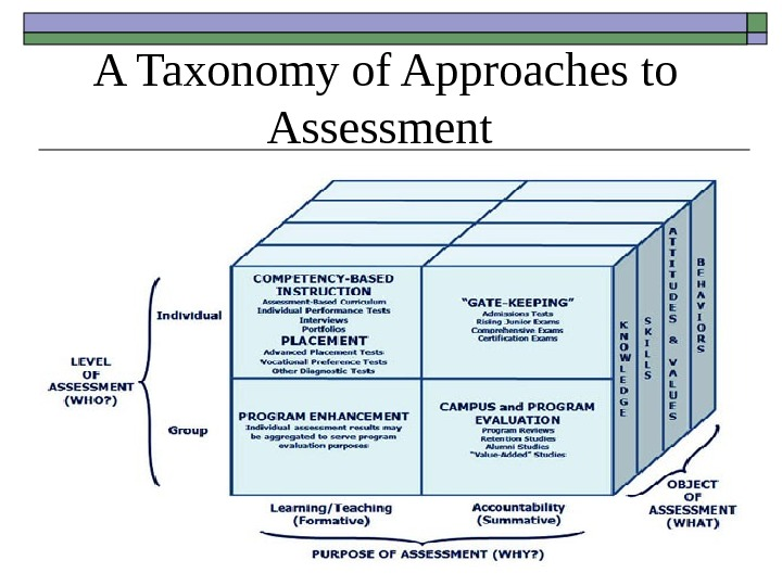 A Taxonomy of Approaches to Assessment