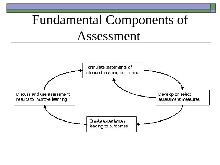 Fundamental Components of Assessment