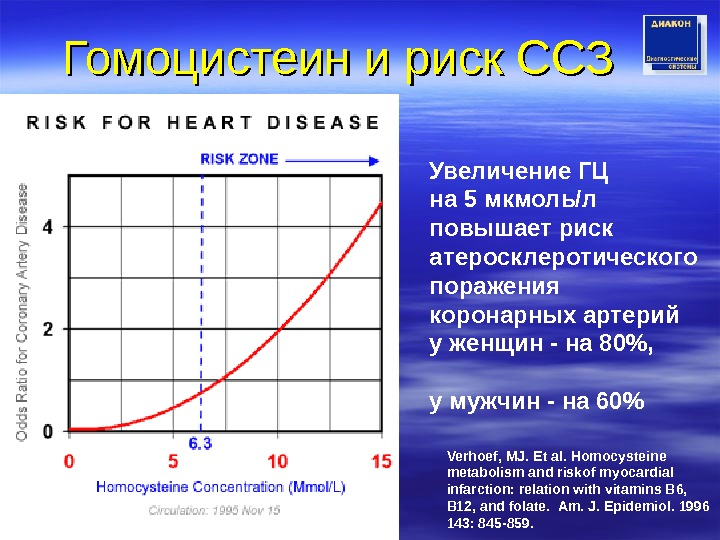 Гомоцистеин и риск СЗ Verhoef, MJ. Et al. Homocysteine metabolism and riskof myocardial infarction: