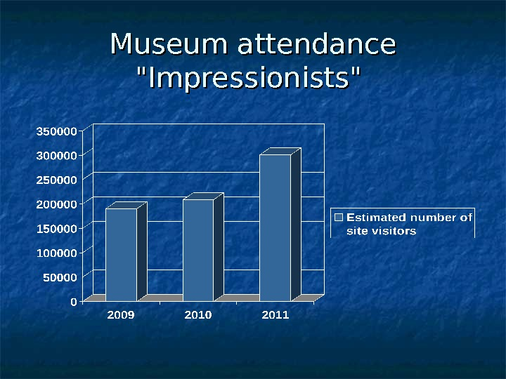 Museum attendance Impressionists