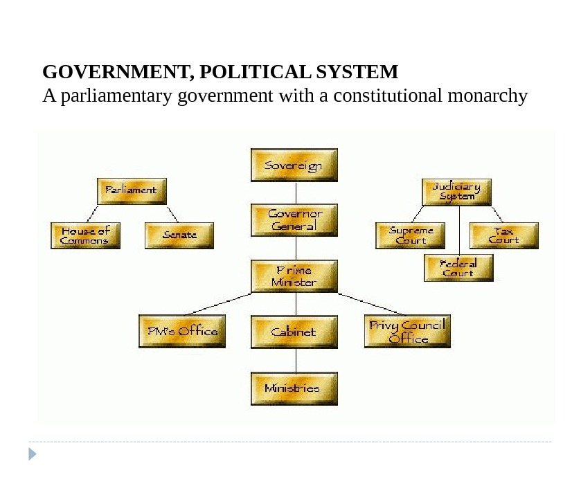 GOVERNMENT, POLITICAL SYSTEM A parliamentary government with a constitutional monarchy