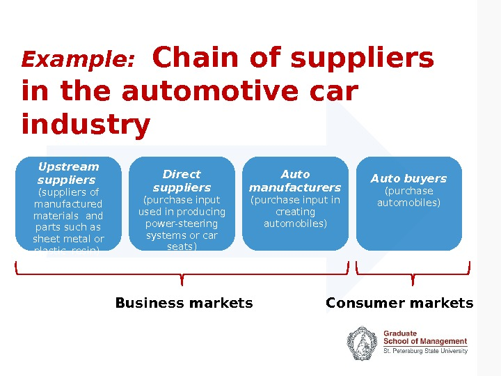 Example:  Chain of suppliers in the automotive car industry Upstream suppliers  (suppliers of manufactured