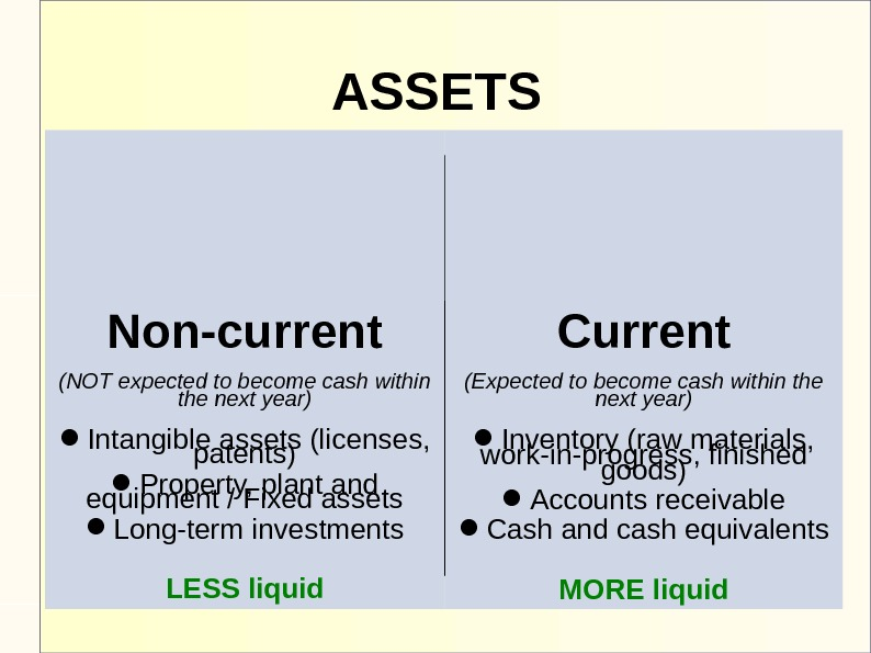 ASSETS Non-current (NOT expected to become cash within the next year) Intangible assets (licenses,  patents)