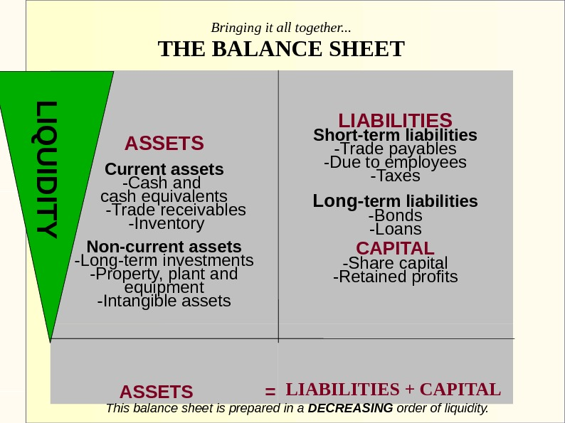 ASSETS Current assets -Cash and cash equivalents  -Trade receivables  -Inventory Non-current assets -Long-term investments