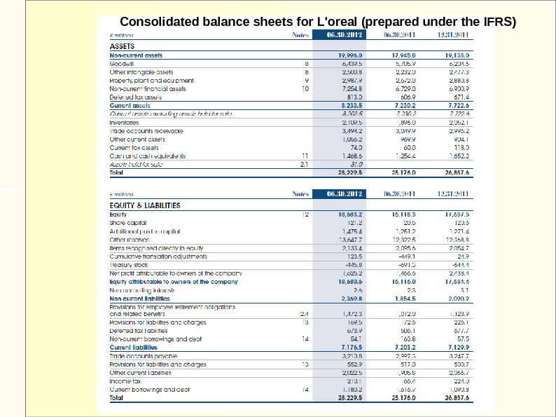 Consolidated balance sheets for L'oreal (prepared under the IFRS)