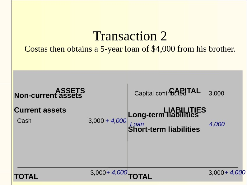 Transaction 2 Costas then obtains a 5 -year loan of $4, 000 from his brother. ASSETS
