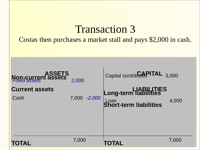 Transaction 3 Costas then purchases a market stall and pays $2, 000 in cash. ASSETS Non-current