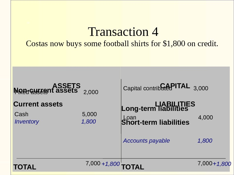 Transaction 4 Costas now buys some football shirts for $1, 800 on credit.  ASSETS Non-current