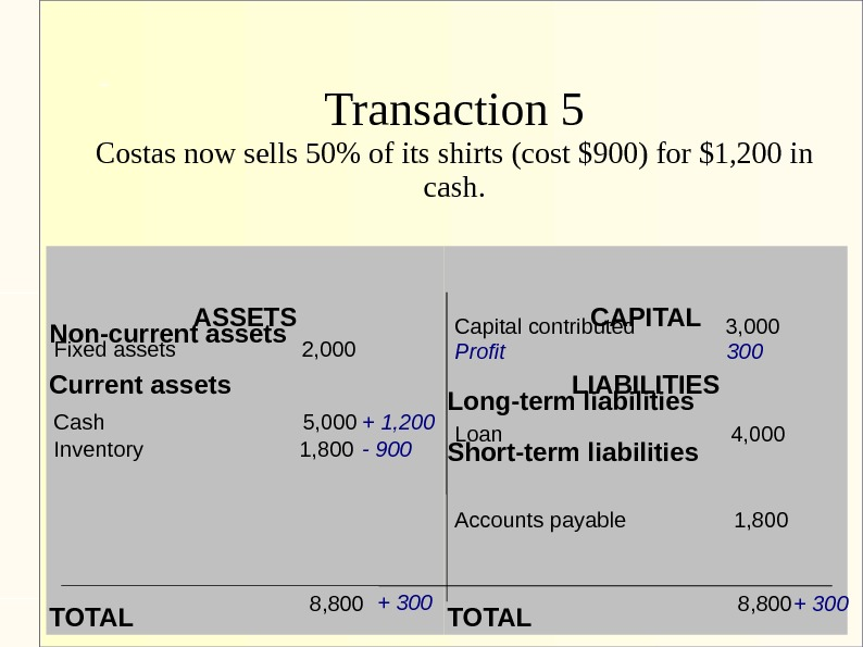 Transaction 5 Costas now sells 50 of its shirts (cost $900) for $1, 200 in cash.