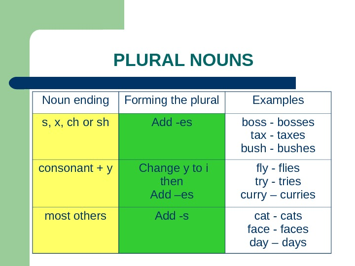 PLURAL NOUNS Noun ending Forming the plural Examples s, x, ch or sh Add -es boss