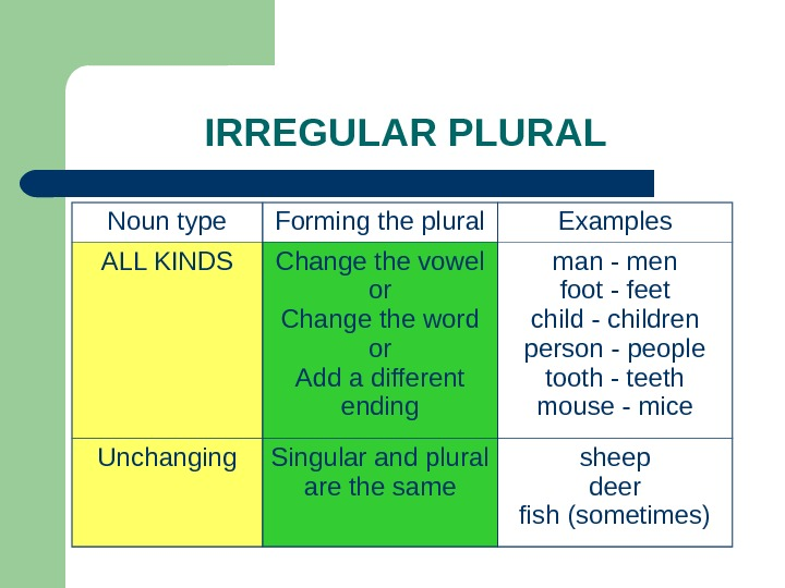 IRREGULAR PLURAL Noun type Forming the plural Examples ALL KINDS Change the vowel or Change the