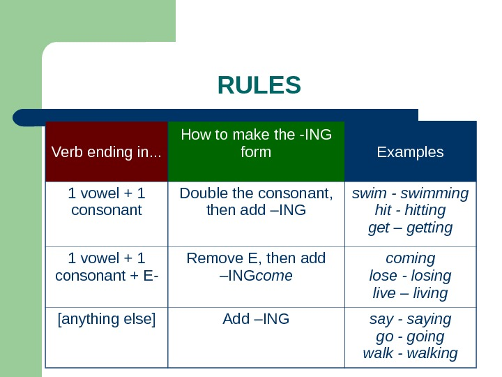 RULES Verb ending in. . . How to make the -ING form Examples 1 vowel +