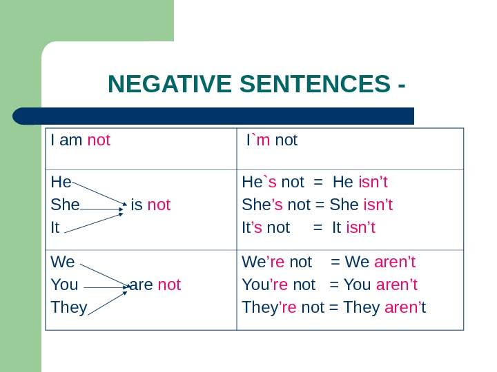 NEGATIVE SENTENCES - I am not  I `m not He She  is not It