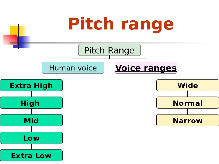 Pitch range Pitch Range Human voice Voice ranges Extra High Mid Low Extra Low