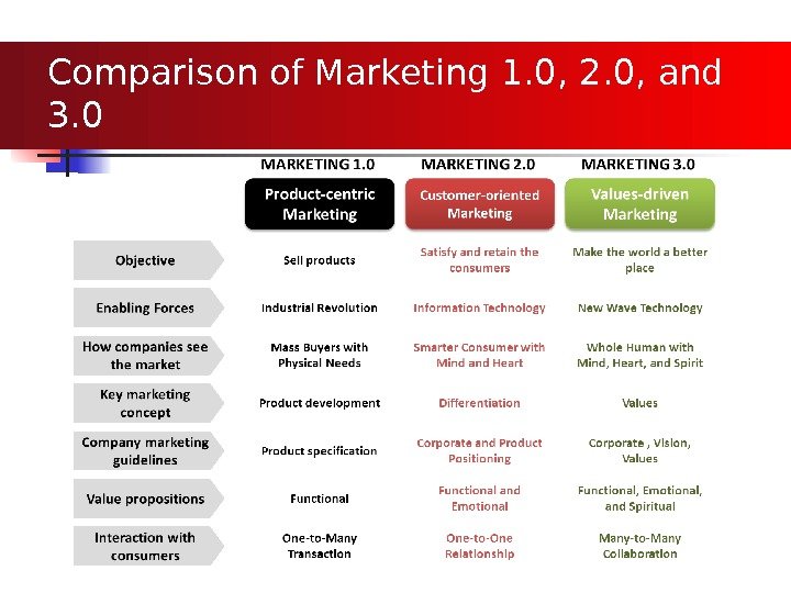 Comparison of Marketing 1. 0, 2. 0, and 3. 0