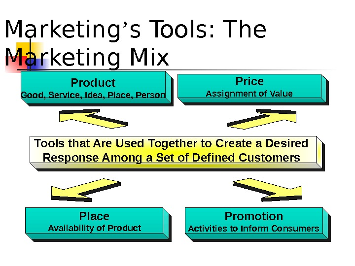 Marketing ' s Tools: The Marketing Mix. Product Good, Service, Idea, Place, Person Price Assignment of
