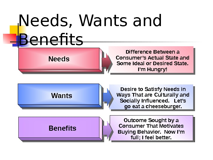 Needs, Wants and Benefits. Needs Wants Desire to Satisfy Needs in Ways That are Culturally and