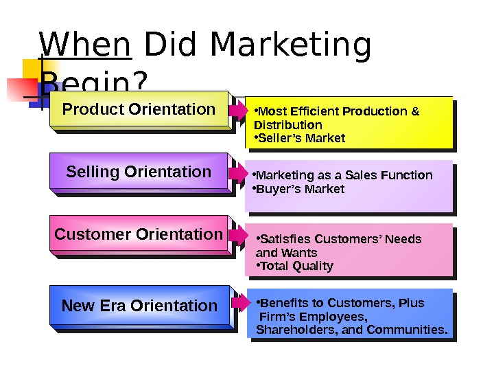 When Did Marketing Begin? Product Orientation Selling Orientation Customer Orientation • Most Efficient Production & Distribution