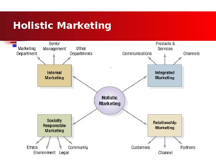 Holistic Marketing