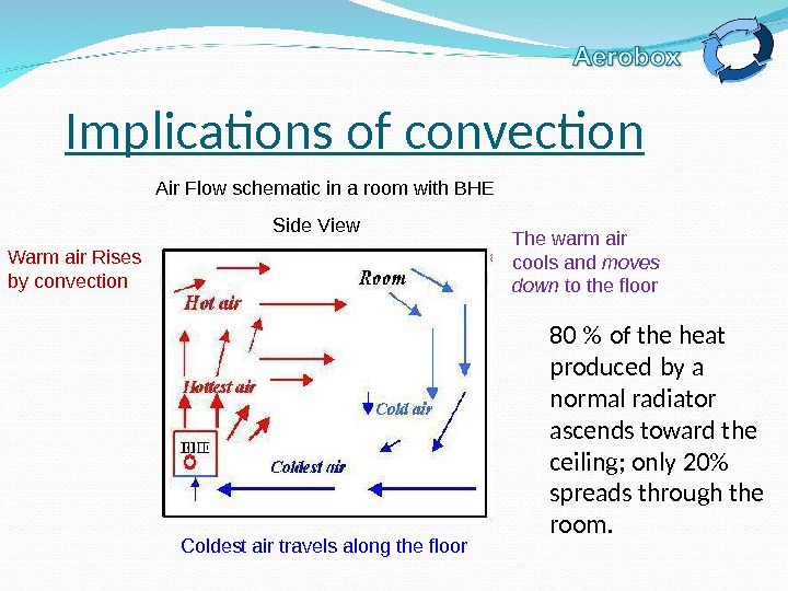 Implications of convection 80  of the heat produced by a  normal radiator ascends toward