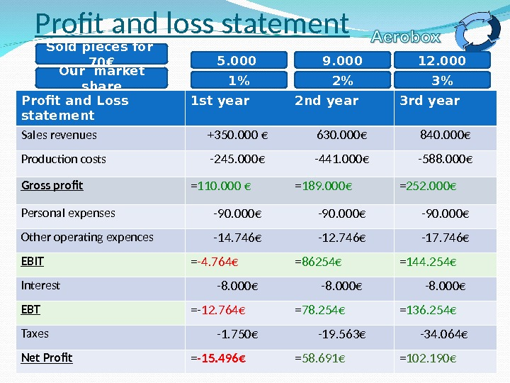 Profit and Loss  statement 1 st year 2 nd year 3 rd year Sales revenues