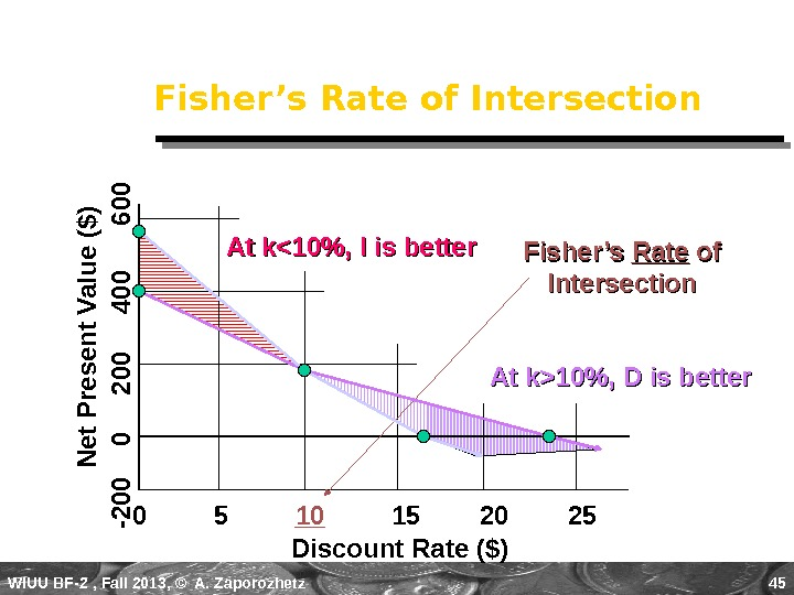 WIUU BF-2  , Fall 2013, © A. Zaporozhetz 45 Fisher's Rate of Intersection Discount Rate