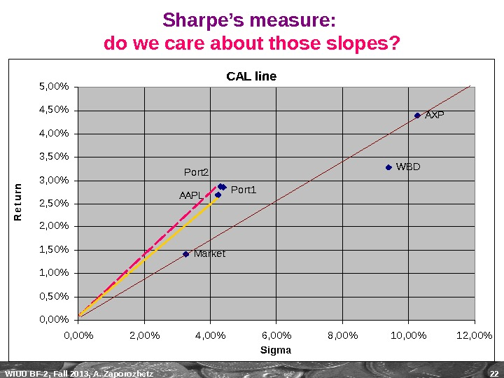 WIUU BF-2, Fall 2013, A. Zaporozhetz 22 Sharpe's measure:  do we care about those slopes?