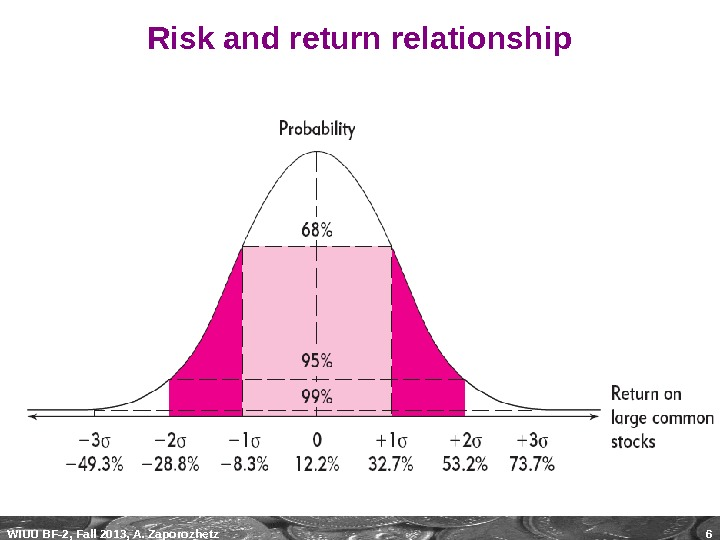WIUU BF-2, Fall 2013, A. Zaporozhetz 6 Risk and return relationship