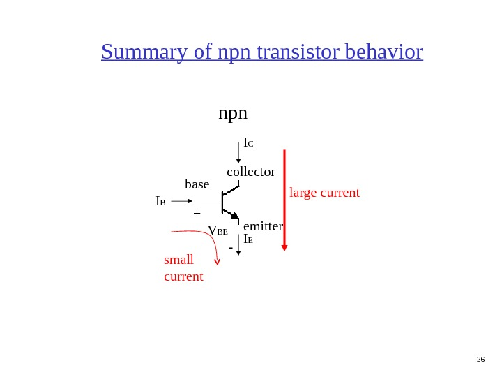 26 Summary of npn transistor behavior npn collector emitterbase I B I EI C small current