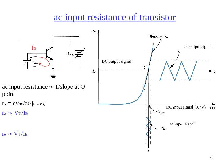30 ac input resistance  1/slope at Q point r  = d v BE /d