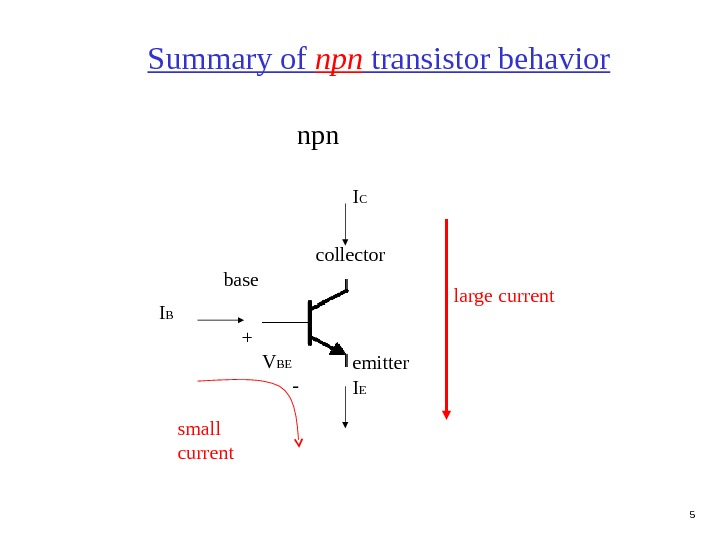 5 Summary of npn transistor behavior npn collector emitterbase I B I EI C small current