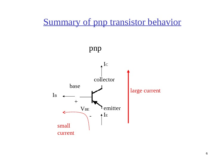 6 Summary of pnp transistor behavior pnp collector emitterbase I B I EI C small current