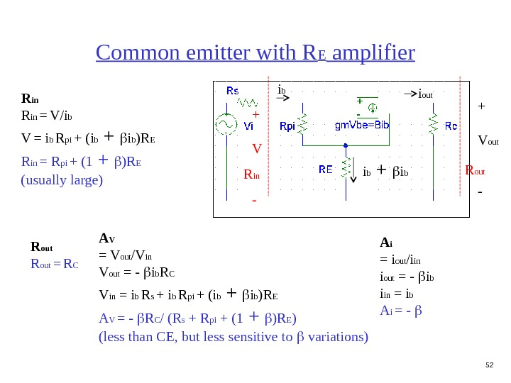 52 Common emitter with R E amplifier R in R out + V out -R in