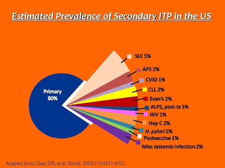 Estimated Prevalence of Secondary ITP in the US Adaptedfrom. Cines. DB, etal. Blood. 2009; 113: 65116521.