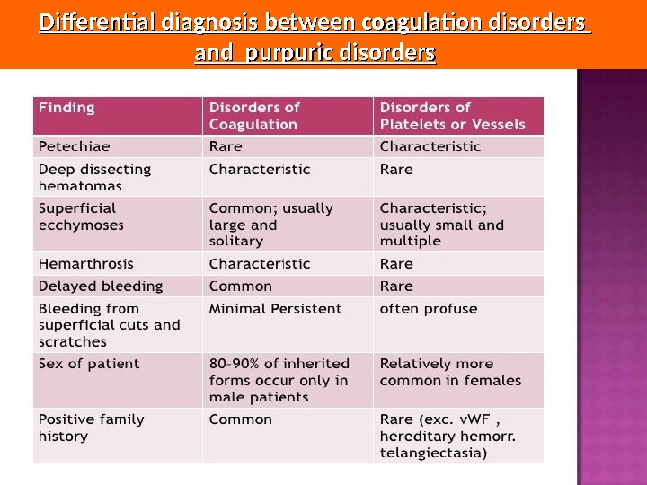 Differential diagnosis between coagulation disorders and purpuric disorders