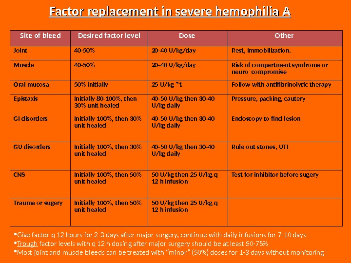 • Give factor q 12 hours for 2 -3 days after major surgery, continue with