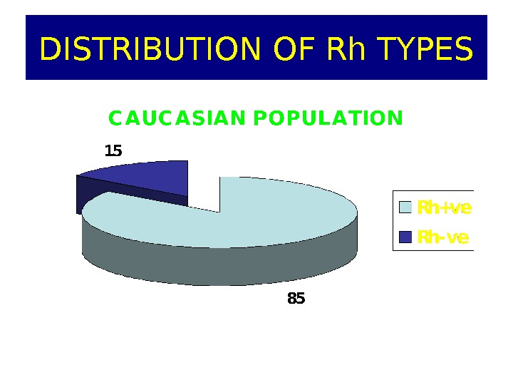 DISTRIBUTION OF Rh TYPES