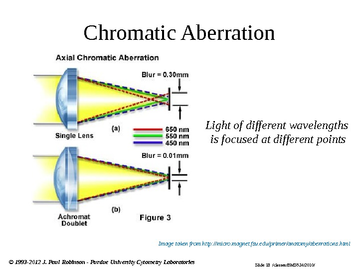 Slide 18  /classes/BMS 524/2010/© 1993 -2012 J. Paul Robinson - Purdue University Cytometry Laboratories Chromatic