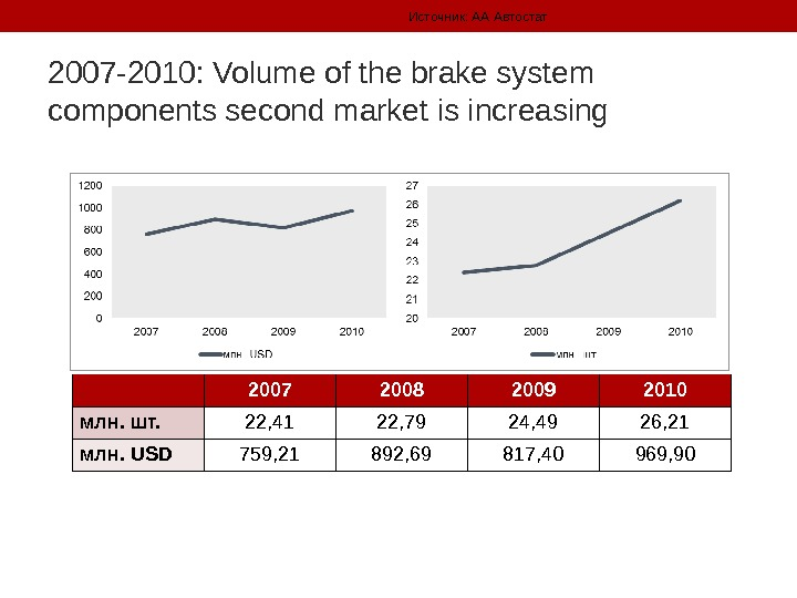 2007 -2010: Volume of the brake system components second market is increasing Источник: АА Автостат 2007