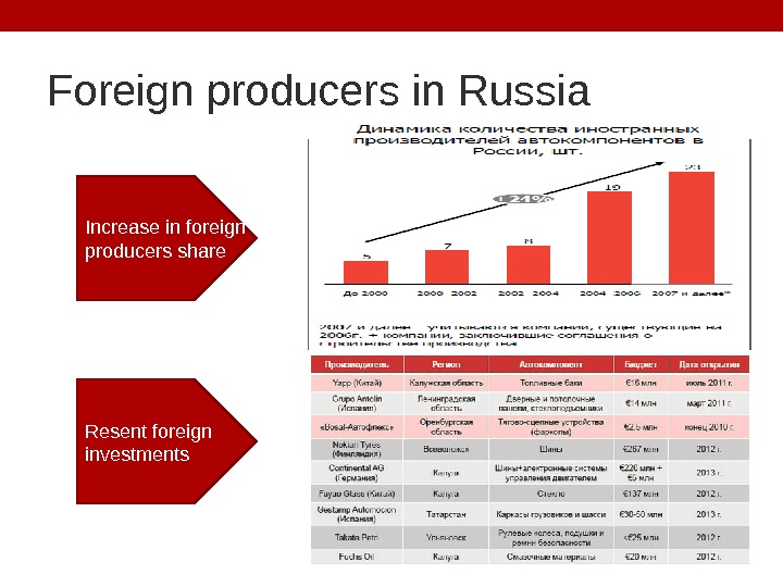 Foreign producers in Russia Increase in foreign producers share Resent foreign investments